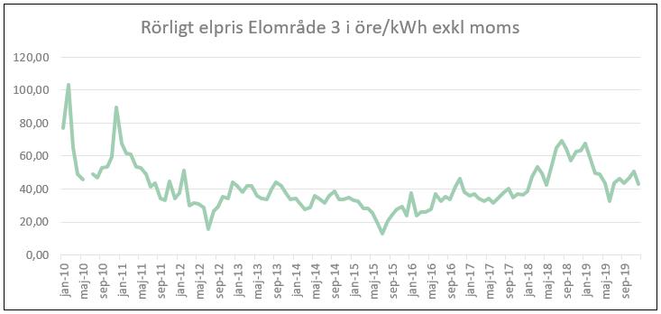 Marknadskommentarer januari 2020_diagram_Molndal_Energi