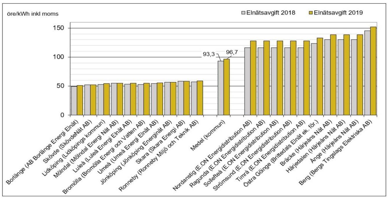 nils-holgersson-rapporten-4-lagsta-pris-molndal-energi