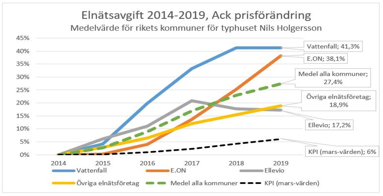prishojningar-de-tre-stora-elnatagarna-2014-2019